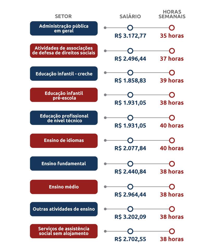 infografico_Quanto-ganha-um-pedagogo